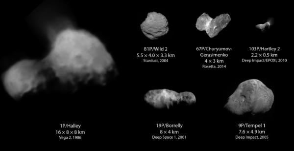 Gambar 7. Enam buah inti komet periodik yang telah dikunjungi sejumlah misi antariksa takberawak, dinyatakan dalam skala yang sama. Nampak empat inti komet mengambil bentuk benda langit kembar dempet (contact binary), yakni inti komet halley, Borrelly, Hartley 2 dan Churyumov-Gerasimenko. Sementara dua sisanya adalah gumpalan irregular, yakni inti komet Tempel 1 dan Wild 2. Sumber; Planetary Society, 2014.