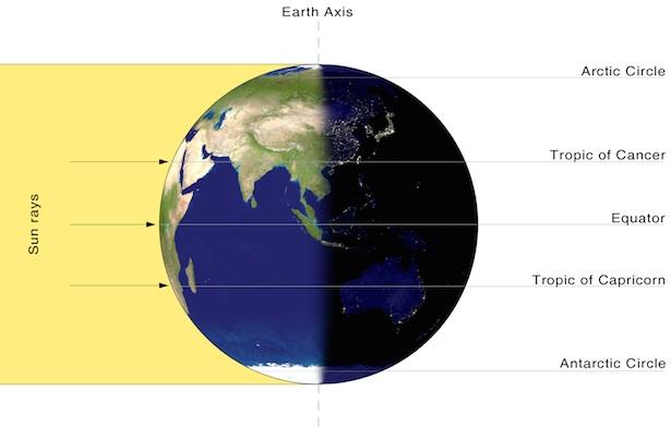 ekuinok, saat panjang siang dan malam sama. Kredit: wikipedia