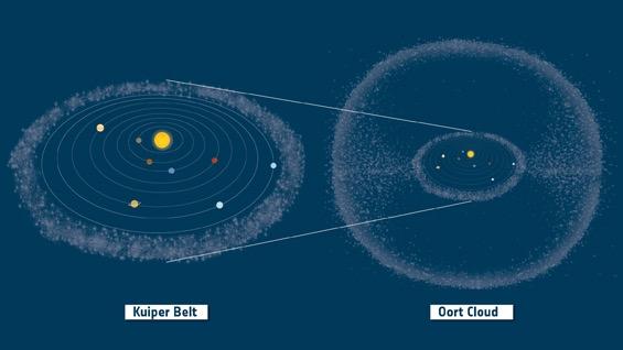 Waduk komet di Sabuk Kuiper dan Awan Oort. Kredit: ESA