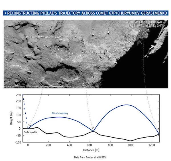Rekonstruksi ulang jejak pendaratan Philae. Kredit: ESA/Data: Auster et al. (2015)/Comet image: ESA/Rosetta/MPS for OSIRIS Team MPS/UPD/LAM/IAA/SSO/INTA/UPM/DASP/IDA