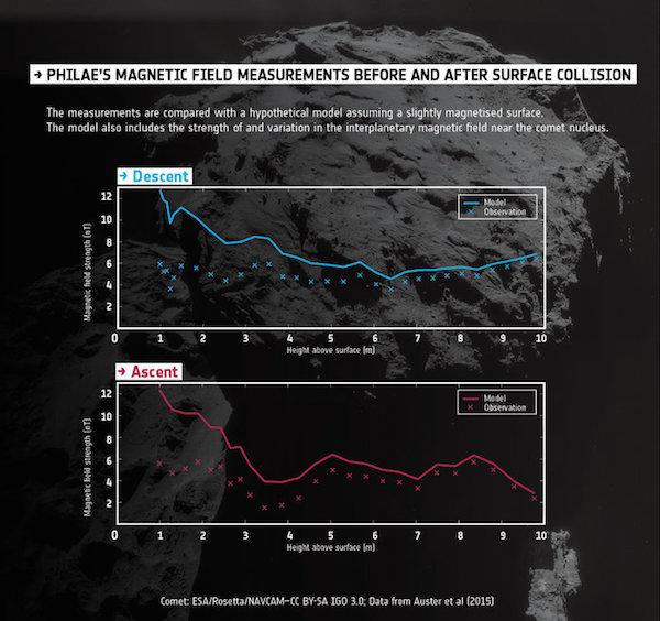 Pengukuran medan magnetik saat Philae menyentuh pemrukaan dan saat terpantul kembali. Kredit: ESA/Data: Auster et al. (2015)/Background comet image: ESA/Rosetta/NAVCAM – CC BY-SA IGO 3.0