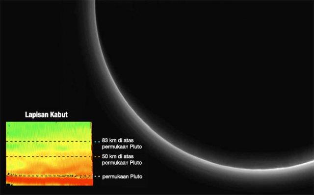 Lapisan kabut di Pluto yang dipotret dari jarak 370 ribu km. Kredit: NASA/JHUAPL/SWRI