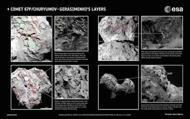 Identifikasi berundak pada lapisan materi di Komet 67P/Churyumov–Gerasimenko. Kredit: ESA/Rosetta/MPS for OSIRIS Team MPS/UPD/LAM/IAA/SSO/INTA/UPM/DASP/IDA; M. Massironi et al (2015)