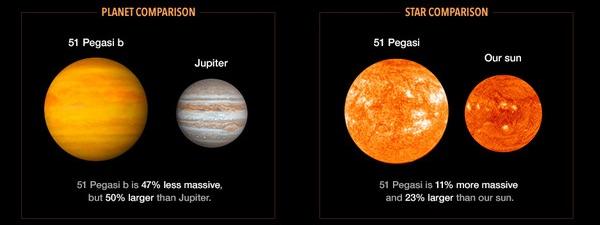 Kiri: Perbandingan 51 Pegasi b dan Jupiter. Kanan: Perbandingan bintang 51 Pegasi dan Matahari. Kredit: JPL/NASA