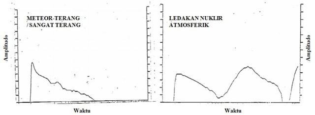 Gambar 3. Karakteristik rekaman satelit mata-mata akan pelepasan energi dalam peristiwa meteor-terang/sangat terang (zoo event) dibandingkan dengan ledakan nuklir dengan titik ledak di ketinggian atmosfer. Sumber: Weiss, 2012.