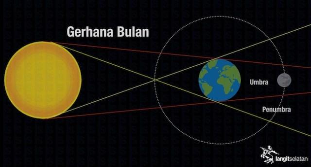 Geomteri Gerhana Bulan. Kredit: langitselatan