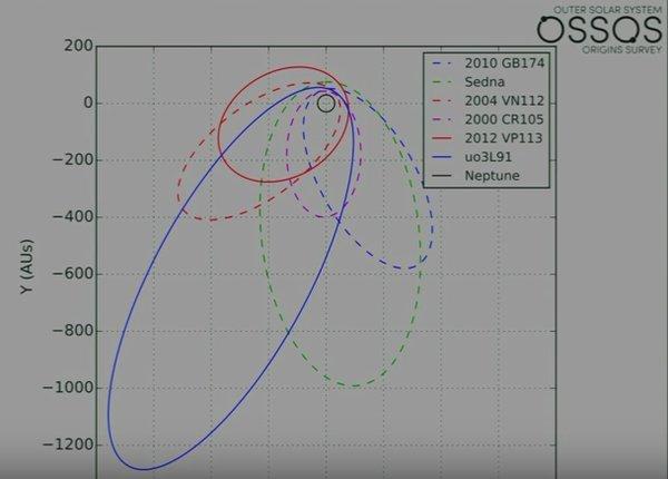 Simulasi orbit uo3L91, obyek ketujuh yang memiliki kemiripan dengan 6 planet yang digembalai planet Sembilan. Kredit: OSOS via Mike Brown.