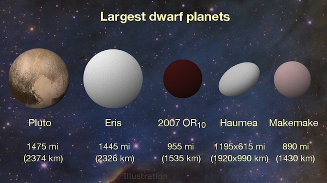 Planet-planet katai di Tata Surya. Kredit: NASA