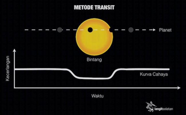 Pencarian planet di bintang lain lewat metode transit. Kredit: langitselatan