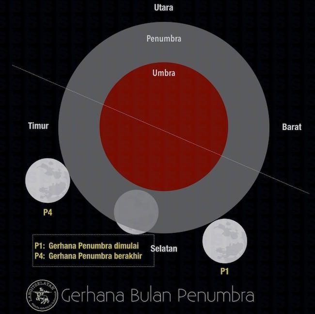 Skema Gerhana Bulan Penumbra 17 September 2016. Kredit: langitselatan