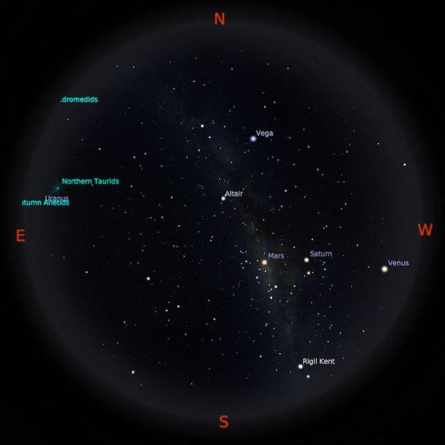 Peta bintang 1 Oktober 2016 pukul 19:00 WIB. Planet-planet siap diamati setelah Matahari terbenam. Kredit: Stellarium