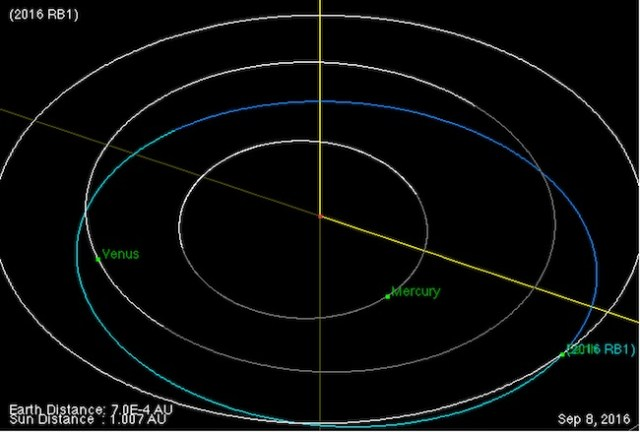 Lintasan orbit asteroid 2016 RB1 pada tanggal 8 September 2016. Kredit: NASA