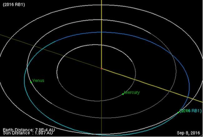 Lintasan orbit asteroid 2016 RB1 pada tanggal 8 September 2016. Kredit: NASA