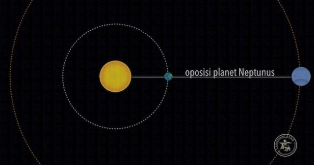 Planet saat oposisi. Kredit: langitselatan