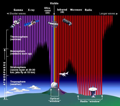 Radiasi elektromagnetik yang sampai ke BUmi. Kredit: NASA