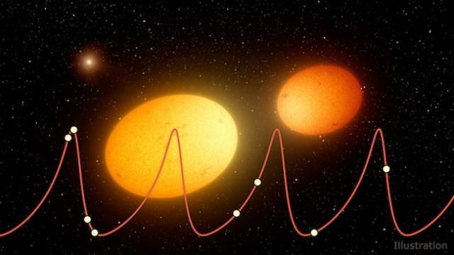 Ilustrasi pasangan bintang heartbeat atau bintang yang perubahan cahayanya mirip dengan diagram detak jantung. Kredit: NASA