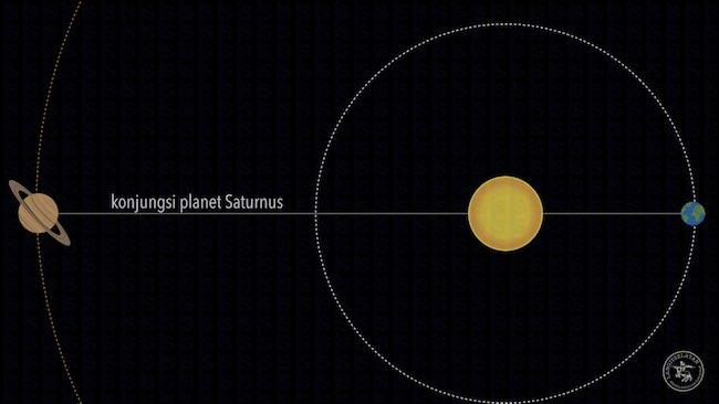 Konjungsi Saturnus. Kredit: langitselatan