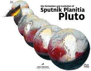 Pergeseran Sputnik Planitia / Sputnik Planum ke lokasinya sekarang setelah tabrakan asteroid: Kredit: James Keane/NASA/JHUAPL/SWR
