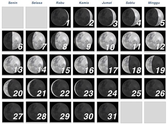 Skema Fase Bulan di bulan Februari 2017. Kredit: Wicak Soegijoko / langitselatan