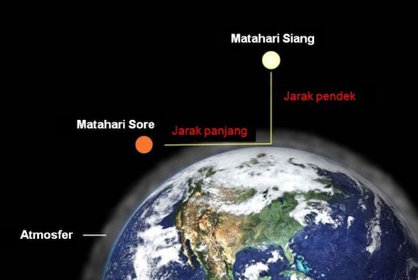 Sinar matahari menempuh jarak pendek ketika siang dan menempuh jarak panjang ketika sore. Ilustrasi gambar: Bob King diunduh dari astrobob.areavoices.com tanggal 10 November 2016.