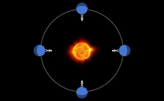 Planet yang terkunci gravitasinya pada bintang akan selalu memiliki sisi yang sama yang berhadapan dengan bintang. Kredit: Sean Raymond / Nautilus