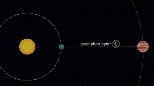 Oposisi Jupiter. Kredit: langitselatan
