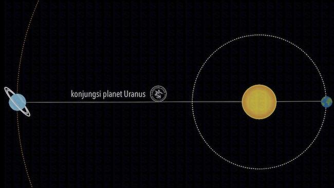 Konjungsi Uranus. Kredit: langitselatan