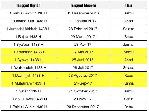 Tabel 1a: Awal Bulan Hijrah 1438 – 1439 tahun 2017 Masehi.