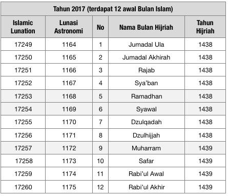 Tabel 1b: Lunasi Islam (LI) Muharram 1 H = no LI 1, Safar 1 H = LI 2 dst