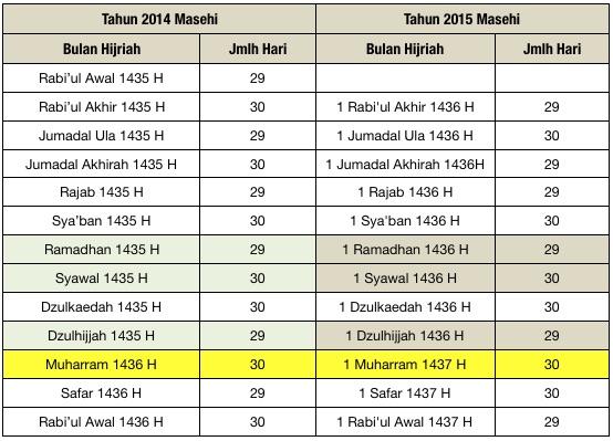 Tabel 2a: Jumlah hari dalam Bulan Islam dalam kurun waktu 2014 – 2015 M