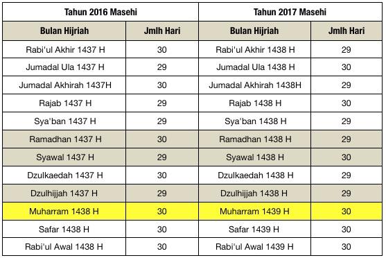 Tabel 2b: Jumlah hari dalam Bulan Islam dalam kurun waktu 2016 – 2017 M