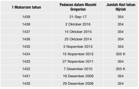 Tabel 3: Jumlah hari dalam setahun dalam kalendar Hijrah periode 1430 – 1439 H.