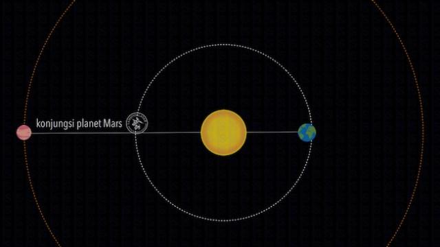Konjungsi Mars, ketika Mars berada pada posisi terjauh dari Bumi. Kredit: Tenggara