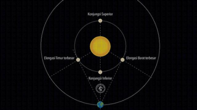 Elongasi TImur terbesar Merkurius. Kredit: langitselatan