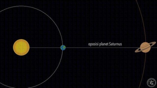 Oposisi Saturnus. Kredit: langitselatan