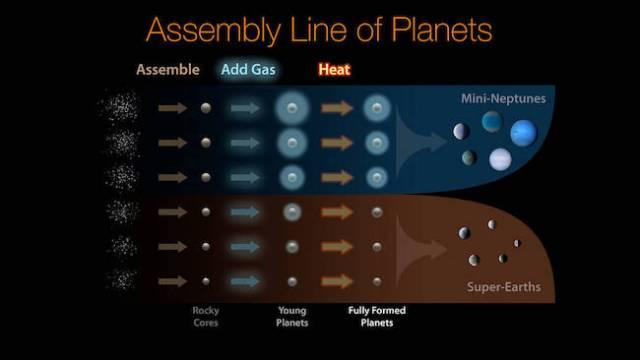 Evolusi pembentukan planet Bumi super dan planet mini Neptunus. Krdit: NASA/Ames Research Center/JPL-Caltech/R. Hurt