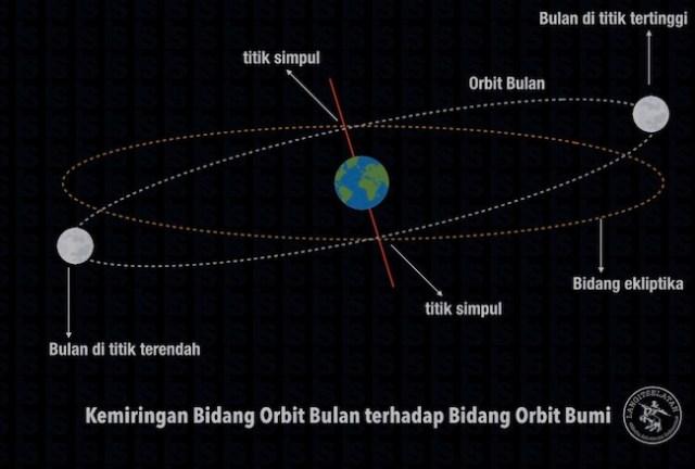 Kemiringan orbit Bulan terhadap orbit Bumi menyebabkan tidak terjadi gerhana setiap bulan. Kredit: langitselatan