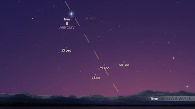 Pasangan planet Merkurius dan Mars yang berkonjungsi dengan jarak yang sangat dekat (0,8º). Simulasi tanggal 17 September 2017 pukul 05:30. Kredit: Star Walk
