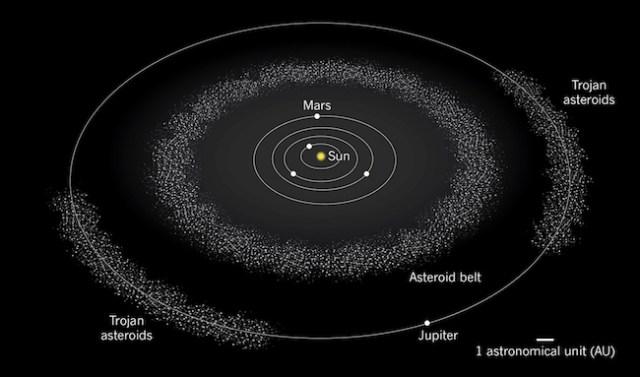 Sabuk Asteroid dan Trojan merupakan lokasi keberadaan asteroid di Sabuk Utama dan titik Lagrangian Jupiter. Kredit: Nature