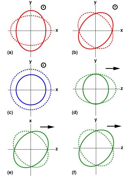 Menguji Polarisasi GW170814. Kredit: LIGO