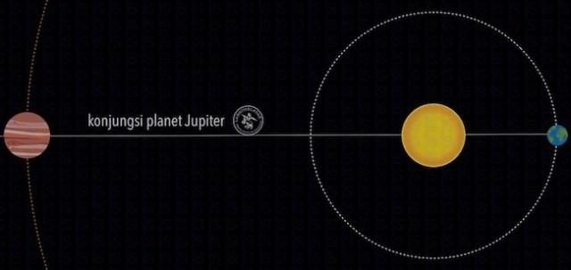 Konjungsi Jupiter. Kredit: langitselatan