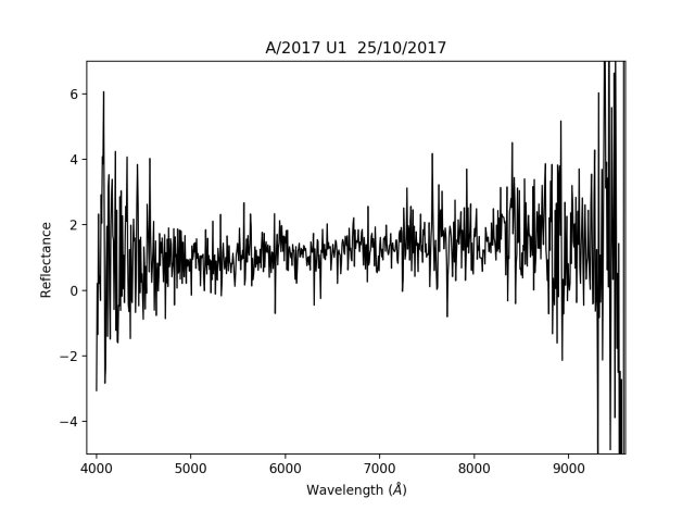 Gambar 4. Spektrum asteroid A/2017 U1 sebagaimana diabadikan Observatorium La Palma pada 25 Oktober 2017 TU dalam kanal inframerah dan cahaya tampak. Tidak terdeteksi satu fitur khas pun di sini. Sementara kemiringannya mirip dengan benda langit anggota Sabuk Kuiper yang berwarna merah normal. Sumber: Observatorium La Palma, 2017.