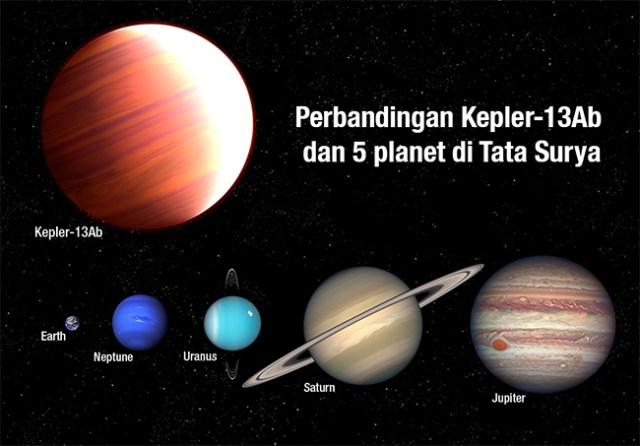 Perbandingan planet Kepler-13Ab dan planet di Tata Surya. Kredit: NASA, ESA,dan A. Feild (STScI)