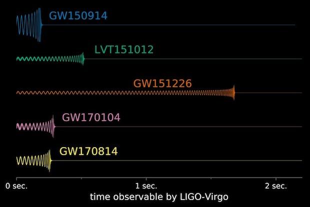 Penggabungan lubang hitam yang berhasil dideteksi LIGO. Kredit: LIGO