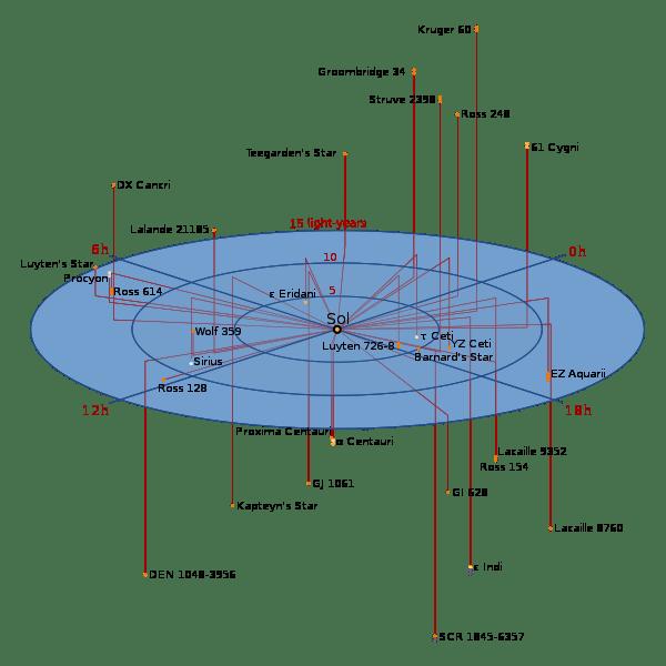 Bintang di lingkungan Matahari. Ross 128 merupakan bintang terdekat ke-12 dari Matahari. Kredit: Wikimedia