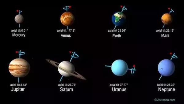 Arah rotasi planet di Tata Surya. Kredit: Astronoo.com