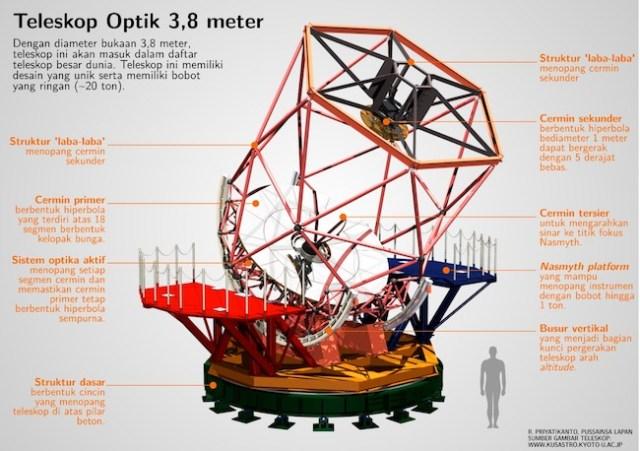 Teleskop 3,8 meter yang akan dibangung di Observatorium Nasional Timau. Kredit: Rhorom Priyatikanto / LAPAN