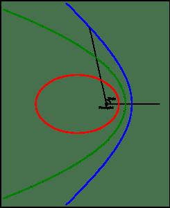 Orbit elips, parabola dan hiperbola berdasarkan Hukum Kepler. Kredit: Wikimedia.