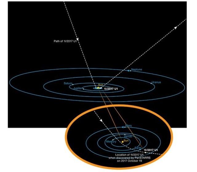 Orbit 'Oumuamua saat melintasi Tata Surya. Kredit: ESO/K. Meech et al.
