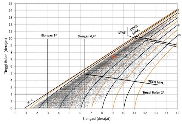 Titik merah merupakan posisi hilal awal Syawal 1439 H, posisi tersebut dalam diagram tinggi versus elongasi mempunyai peluang untuk bisa diamati pada tanggal 14 Juni 2018. Garis garis menunjukkan beda azimuth Bulan dan Matahari (di Pelabuhan Ratu). Kriteria Taqwim tinggi 2 derajat dan elongasi 3 derajat, kriteria baru yang diusulkan dalam pertemuan Penyatuan Kalendar November 2017, kriteria Odeh maupun Ilyas di gambarkan. Titik titik hitam merupakan posisi sabit Bulan untuk 3000 tahun Hijriah.